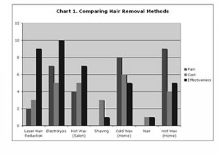Shaving Comparision Chart